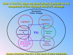 rule 1 the fiu does not stand alone it should be one component of the national aml cft strategy