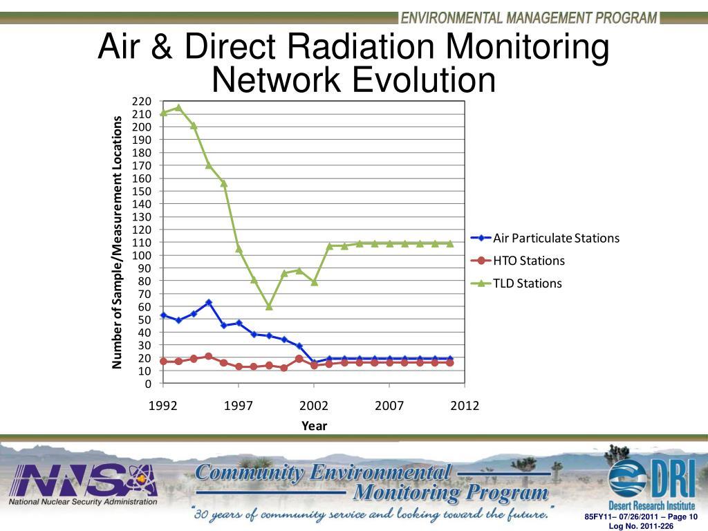 Air & Direct Radiation Monitoring Network Evolution