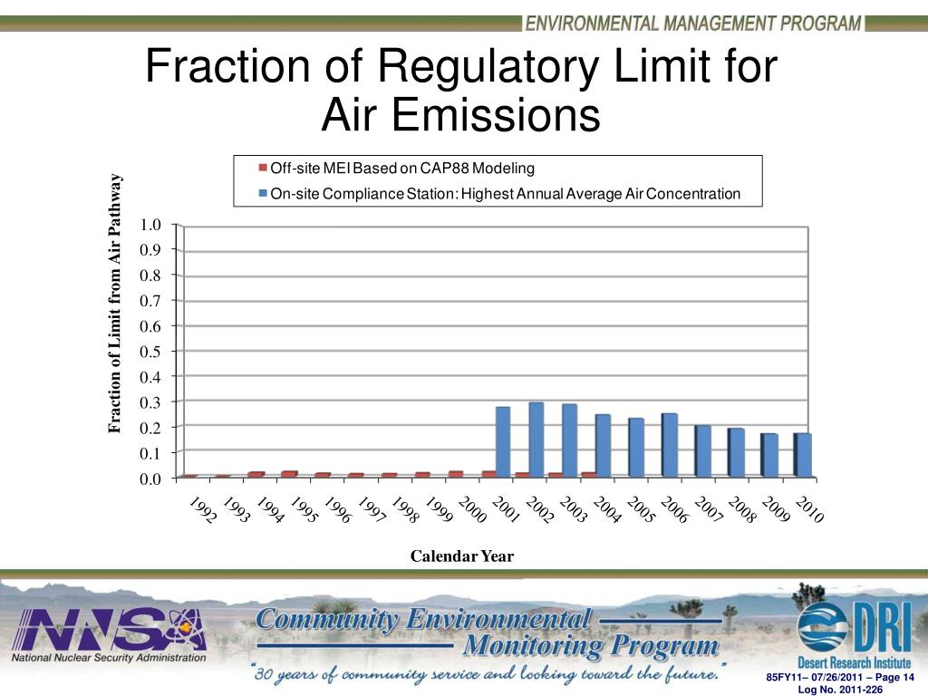 Fraction of Regulatory Limit for Air Emissions