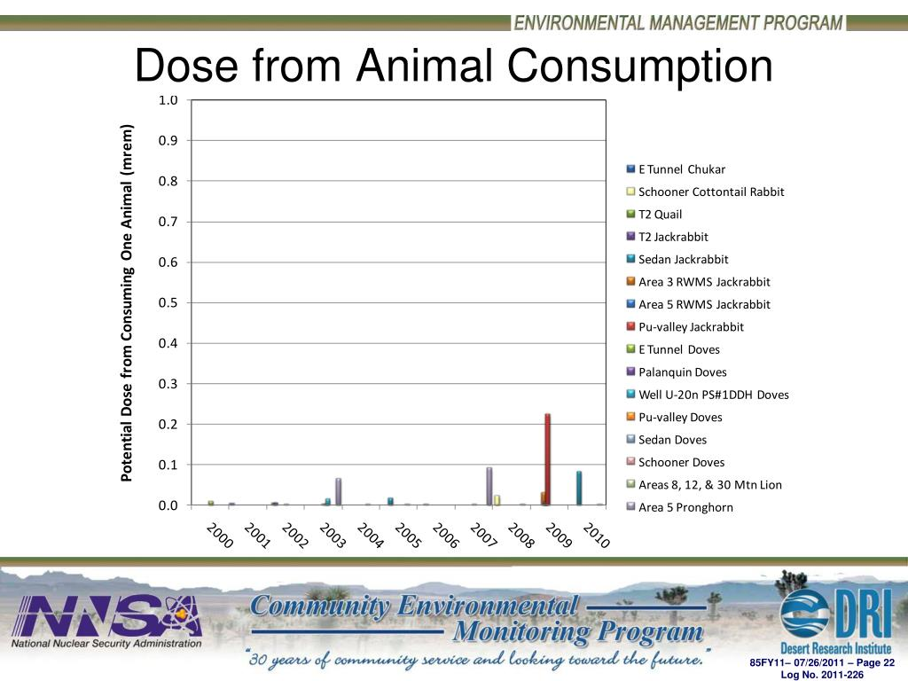 Dose from Animal Consumption