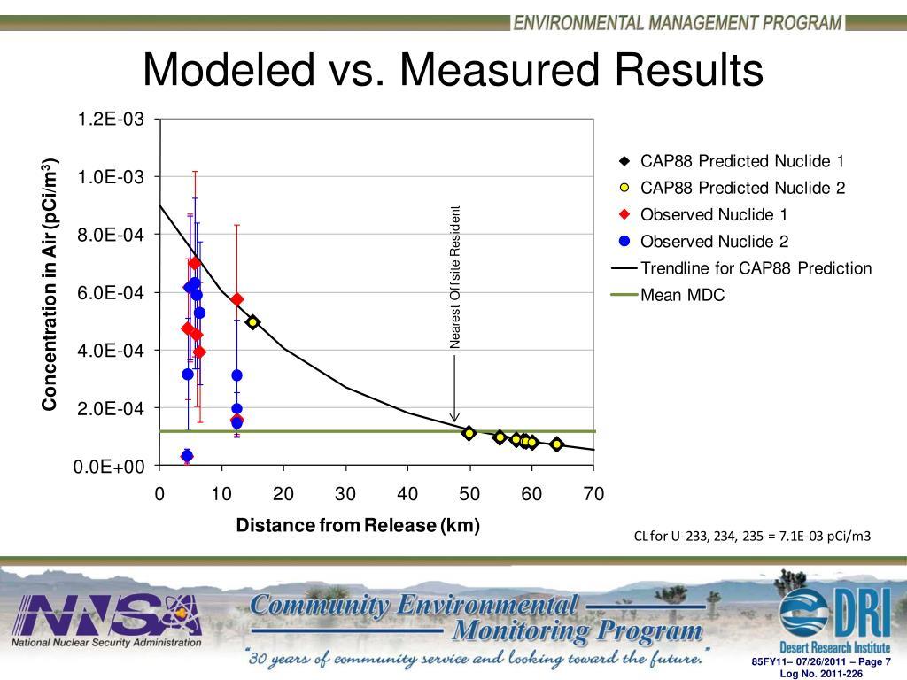 Modeled vs. Measured Results
