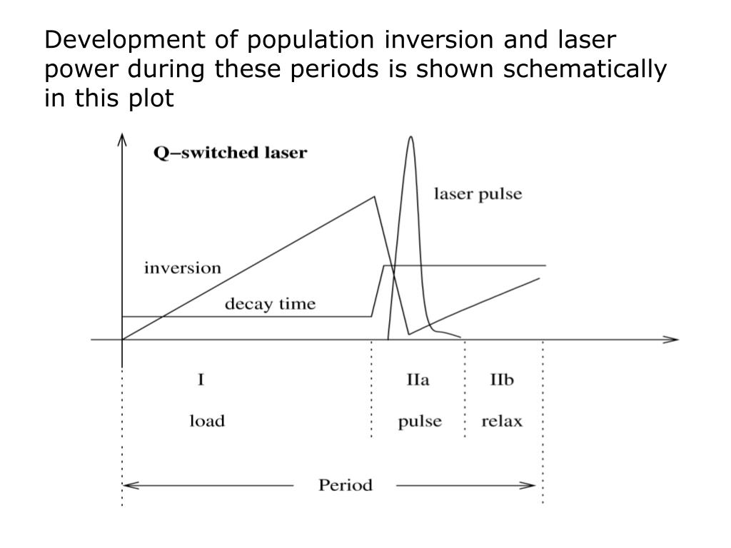 Development of population inversion and laser power during these periods is shown schematically in