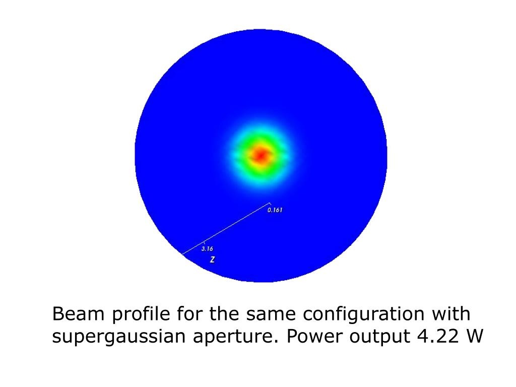Beam profile for the same configuration with supergaussian aperture. Power output 4.22 W