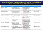 different types of thinking through the six thinking hats from edward de bono melvin freestone