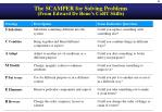 the scamper for solving problems from edward de bono s cort skills