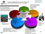 overview cmmi dev v1 2 process areas pas and cocomo based estimation processes
