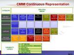 cmmi continuous representation