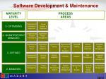 software development maintenance