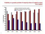 volatility is a greater problem if majority share of capital is short term capital