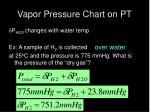 vapor pressure chart on pt