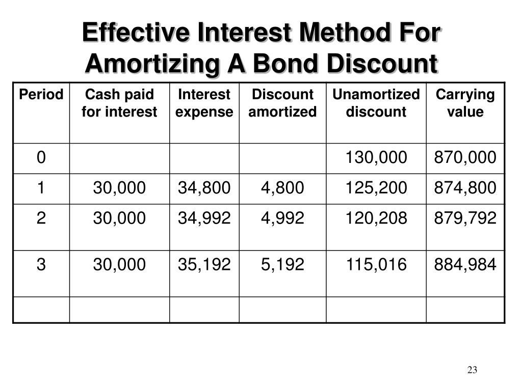 Effective Interest Method For Amortizing A Bond Discount