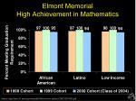 elmont memorial high achievement in mathematics