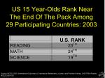 us 15 year olds rank near the end of the pack among 29 participating countries 2003