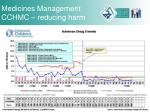 medicines management cchmc reducing harm