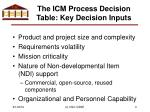 the icm process decision table key decision inputs