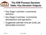 the icm process decision table key decision outputs