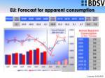 eu forecast for apparent consumption