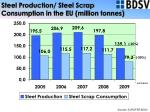 steel production steel scrap consumption in the eu million tonnes