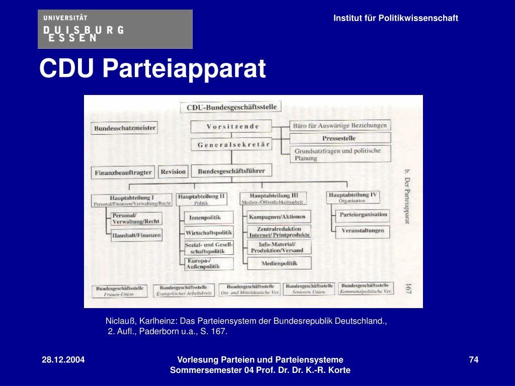 CDU Partei
