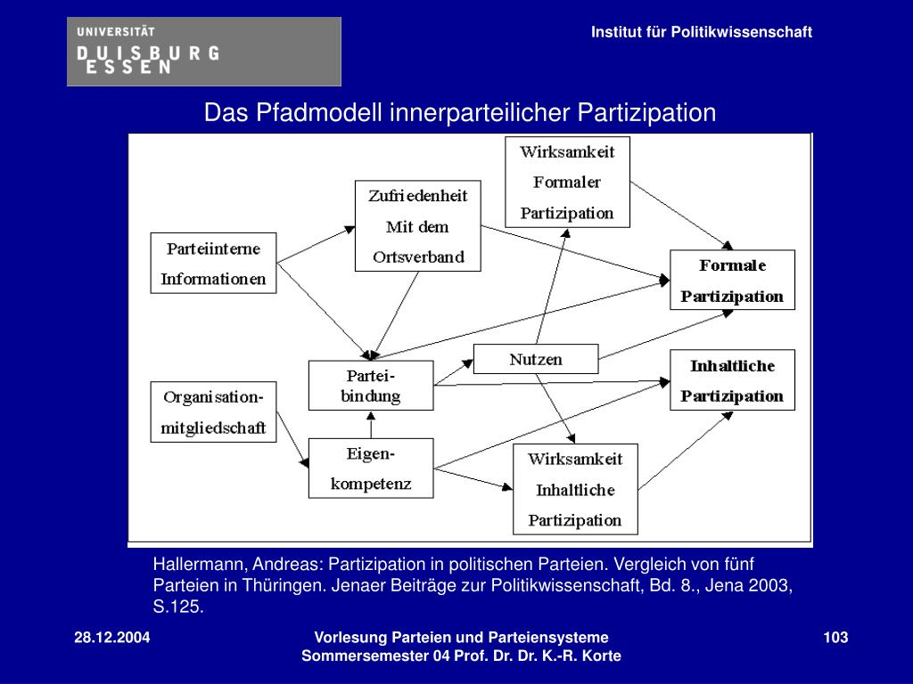 Das Pfadmodell innerparteilicher Partizipation