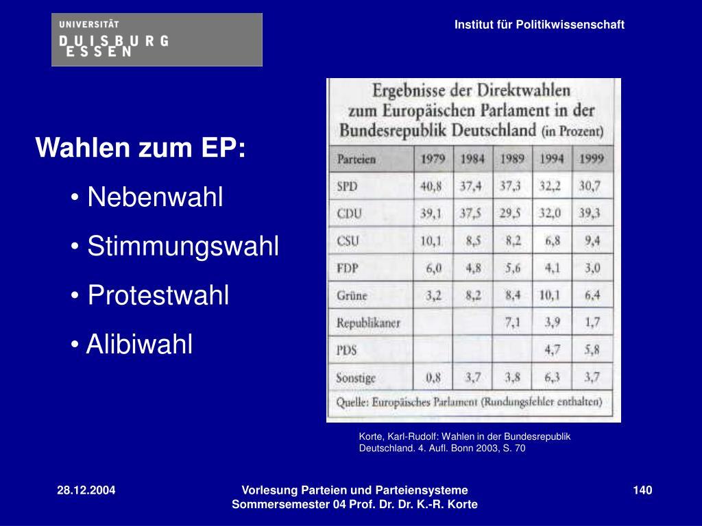 Wahlen zum EP: