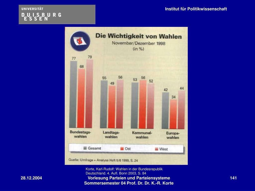 Korte, Karl-Rudolf: Wahlen in der Bundesrepublik Deutschland. 4. Aufl. Bonn 2003, S. 84