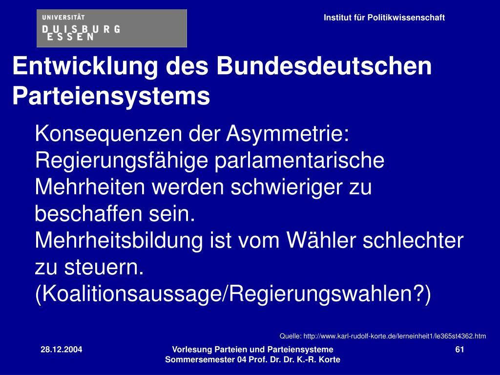 Entwicklung des Bundesdeutschen
