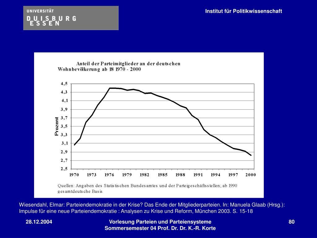 Wiesendahl, Elmar: Parteiendemokratie in der Krise? Das Ende der Mitgliederparteien. In: Manuela Glaab (Hrsg.): Impulse für eine neue Parteiendemokratie : Analysen zu Krise und Reform, München 2003. S.