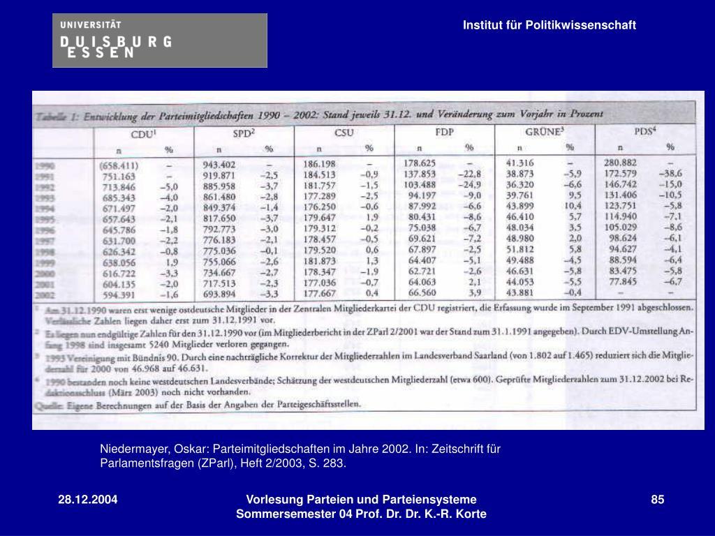 Niedermayer, Oskar: Parteimitgliedschaften im Jahre 2002. In: Zeitschrift für Parlamentsfragen (ZParl), Heft 2/2003, S. 283.