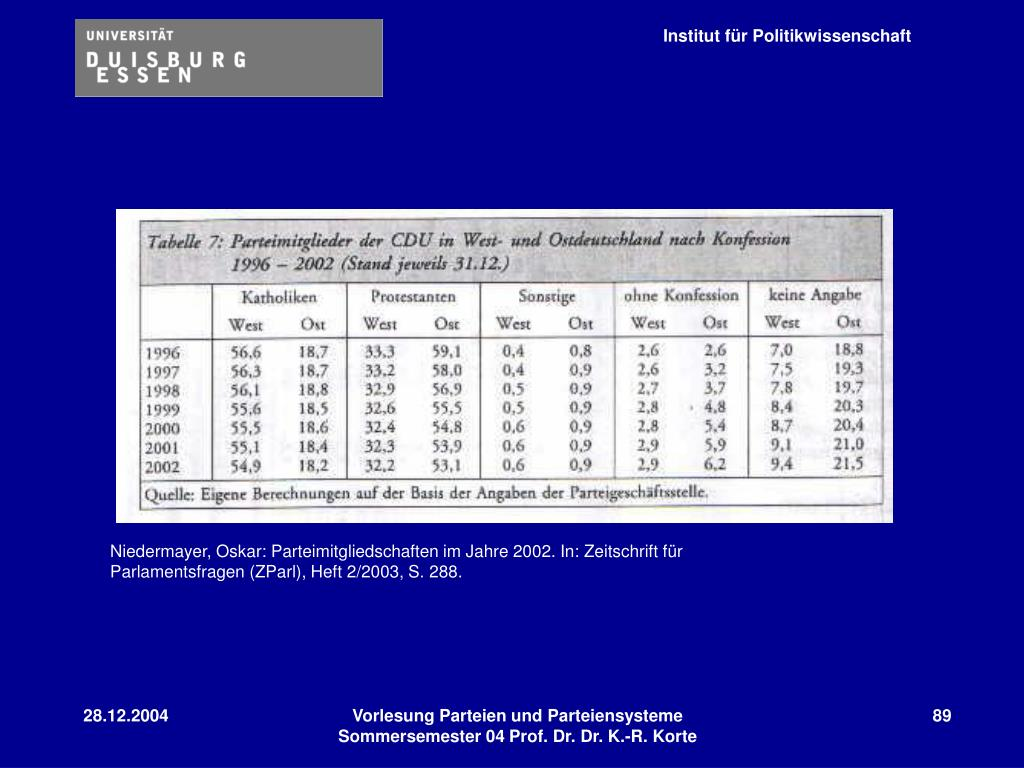 Niedermayer, Oskar: Parteimitgliedschaften im Jahre 2002. In: Zeitschrift für Parlamentsfragen (ZParl), Heft 2/2003, S. 288.