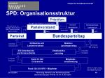 spd organisationsstruktur