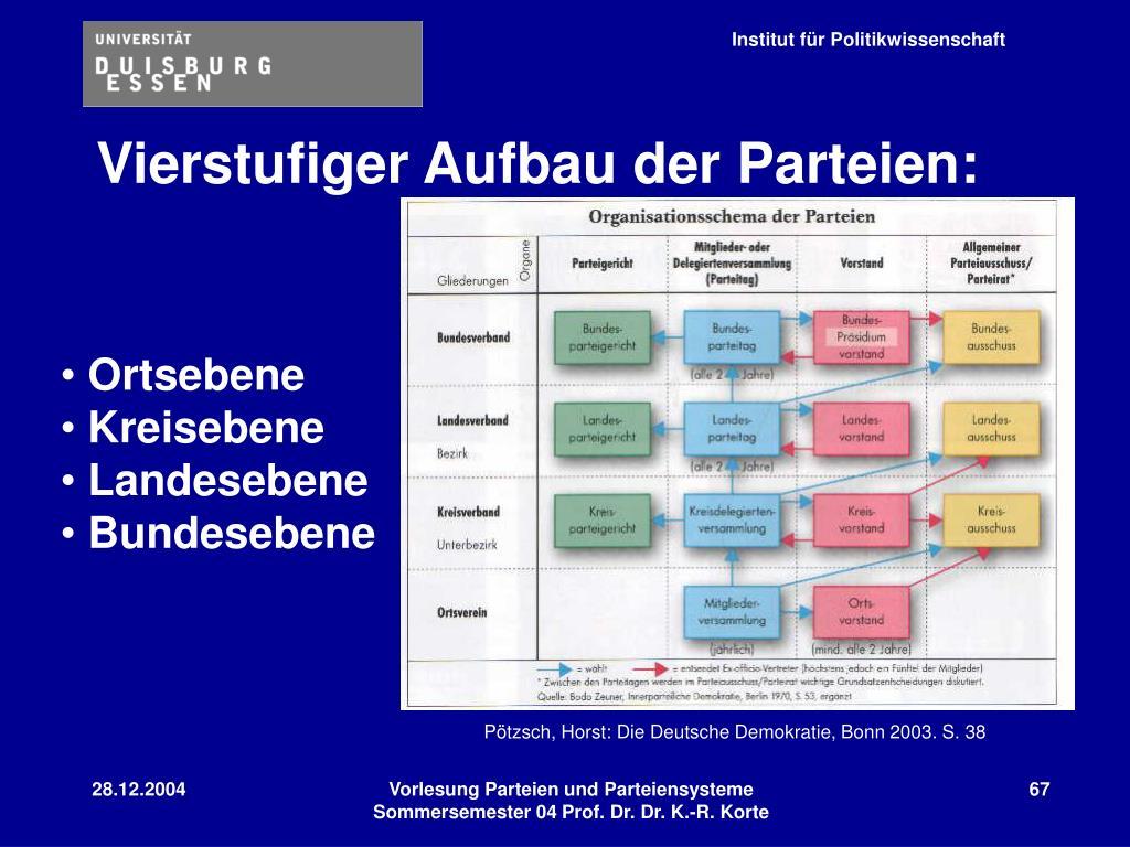 Vierstufiger Aufbau der Parteien: