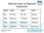 national share of deprived datazones