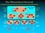 the hierarchical network