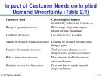 impact of customer needs on implied demand uncertainty table 2 1