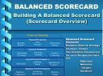 building a balanced scorecard scorecard overview