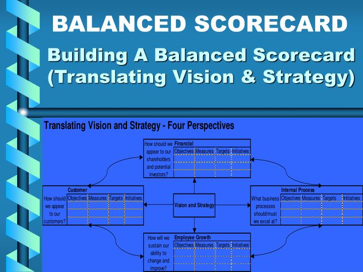 building a strategic balanced scorecard The balanced scorecard is a strategic planning and management system designed to help everyone in an organization understand and work towards a shared vision and strategy a completed scorecard system aligns the organization's.
