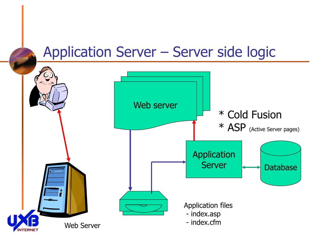 Application Server – Server side logic