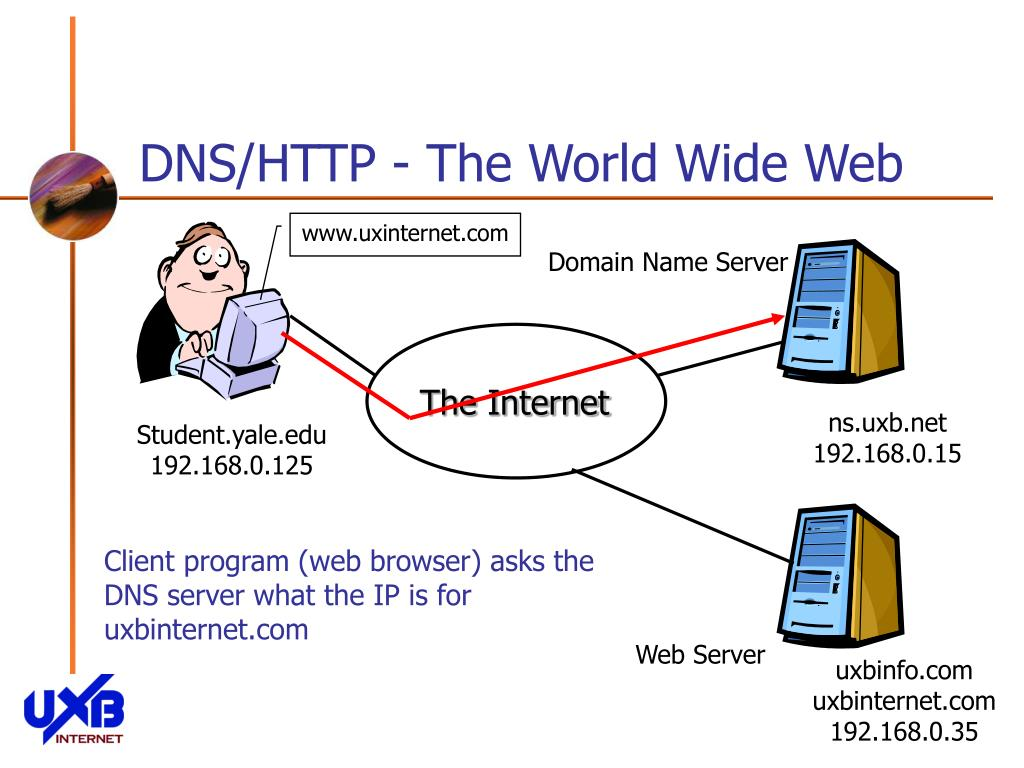 DNS/HTTP - The World Wide Web