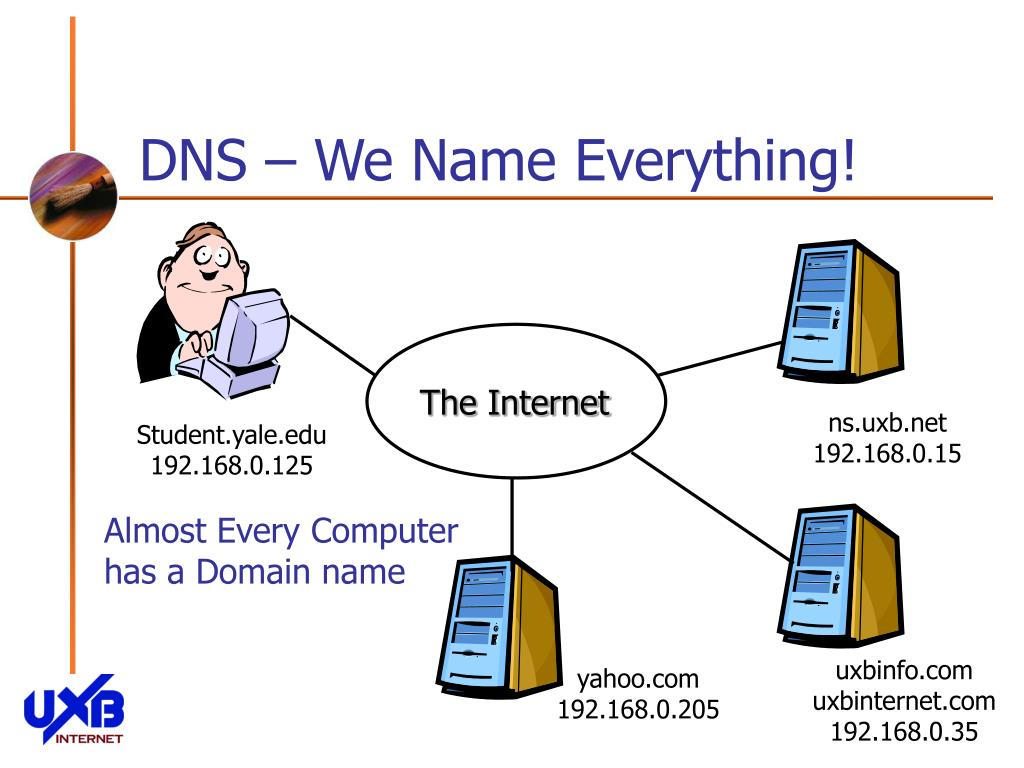 DNS – We Name Everything!