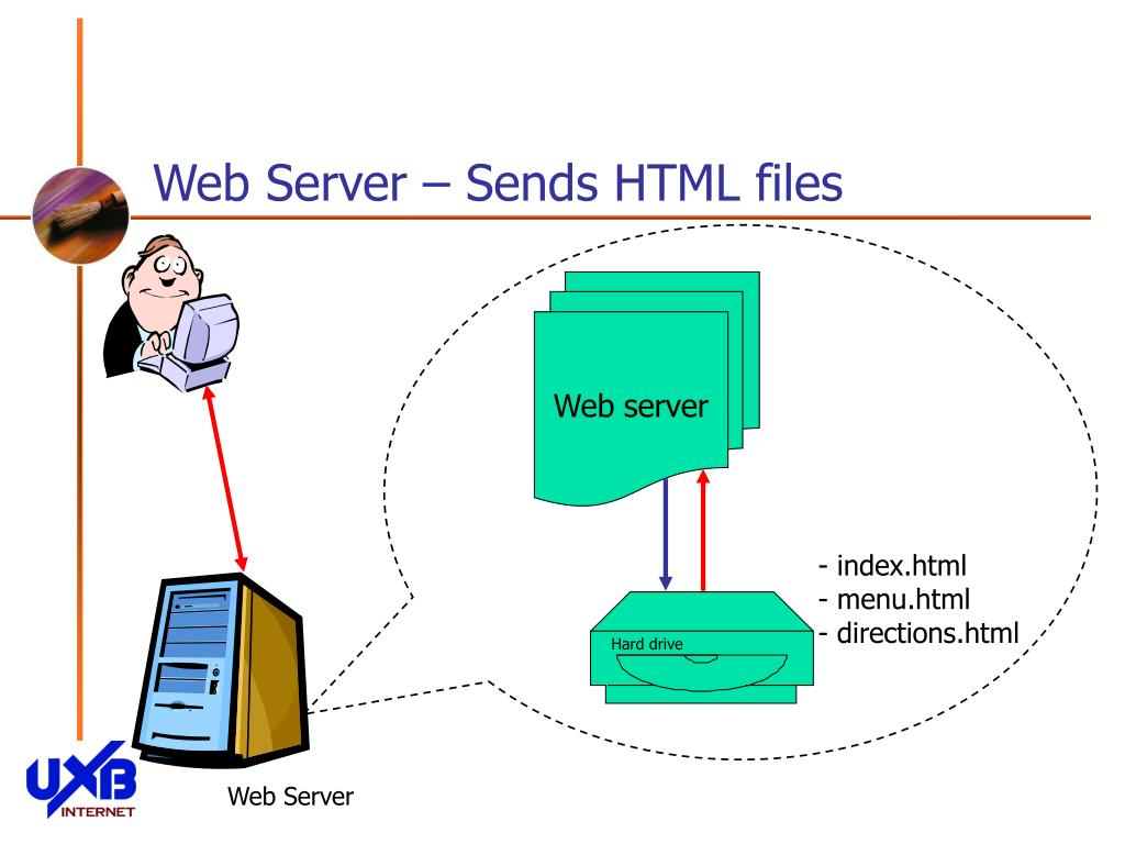 Web Server – Sends HTML files
