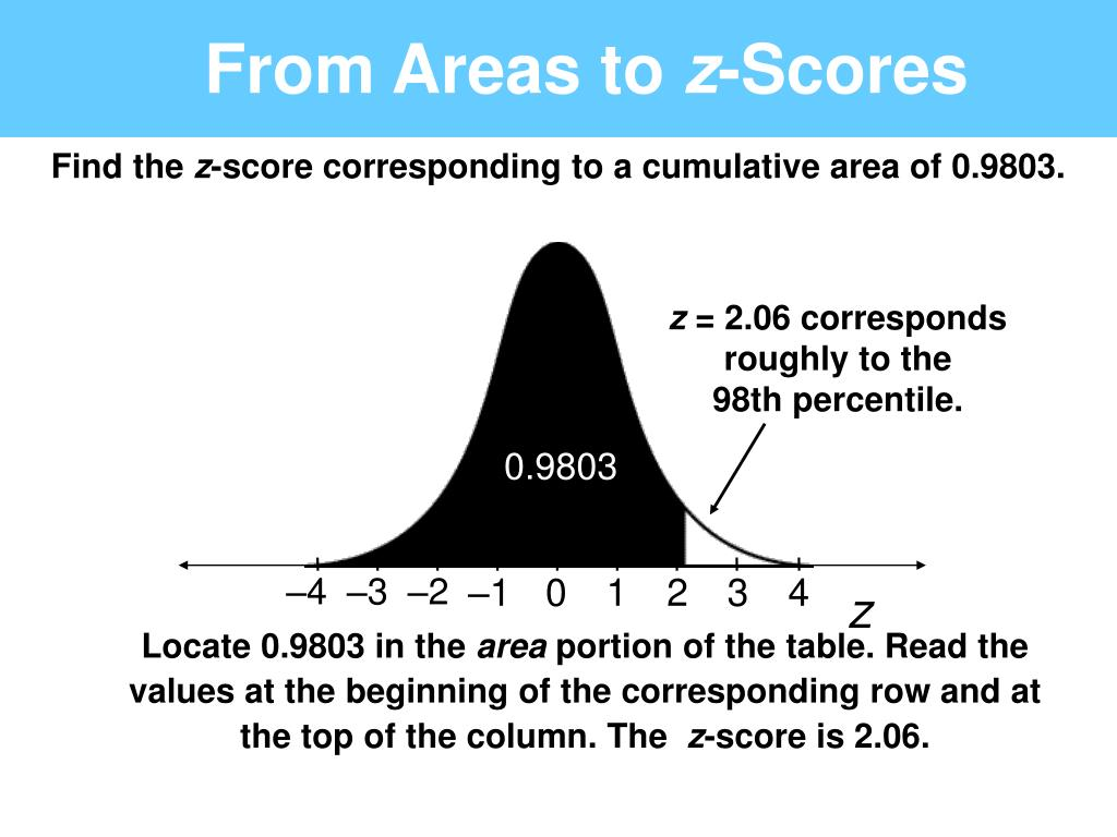 from areas to z scores l.