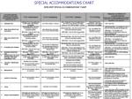 special accommodations chart