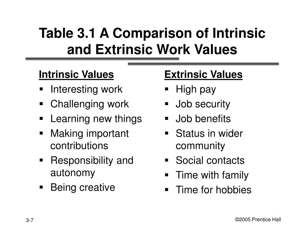 Table 3.1 A Comparison of Intrinsic and Extrinsic Work Values