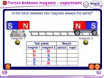 forces between magnets experiment