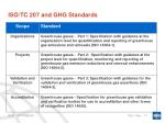 iso tc 207 and ghg standards