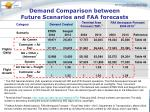 demand comparison between future scenarios and faa forecasts