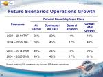 future scenarios operations growth