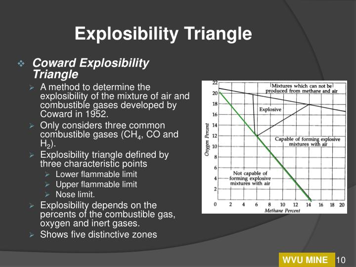 Ppt modeling atmosphere composition and determining explosibility explosibility triangle coward explosibility ccuart Image collections