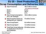 eu 25 steel production scrap consumption and deliveries 2005